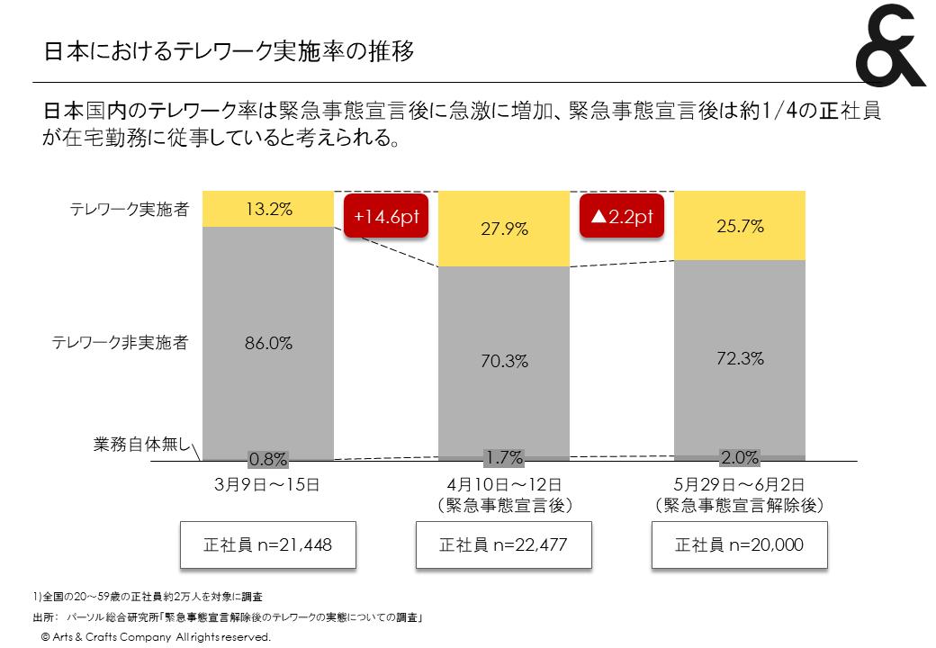 日本におけるテレワーク実施率の推移