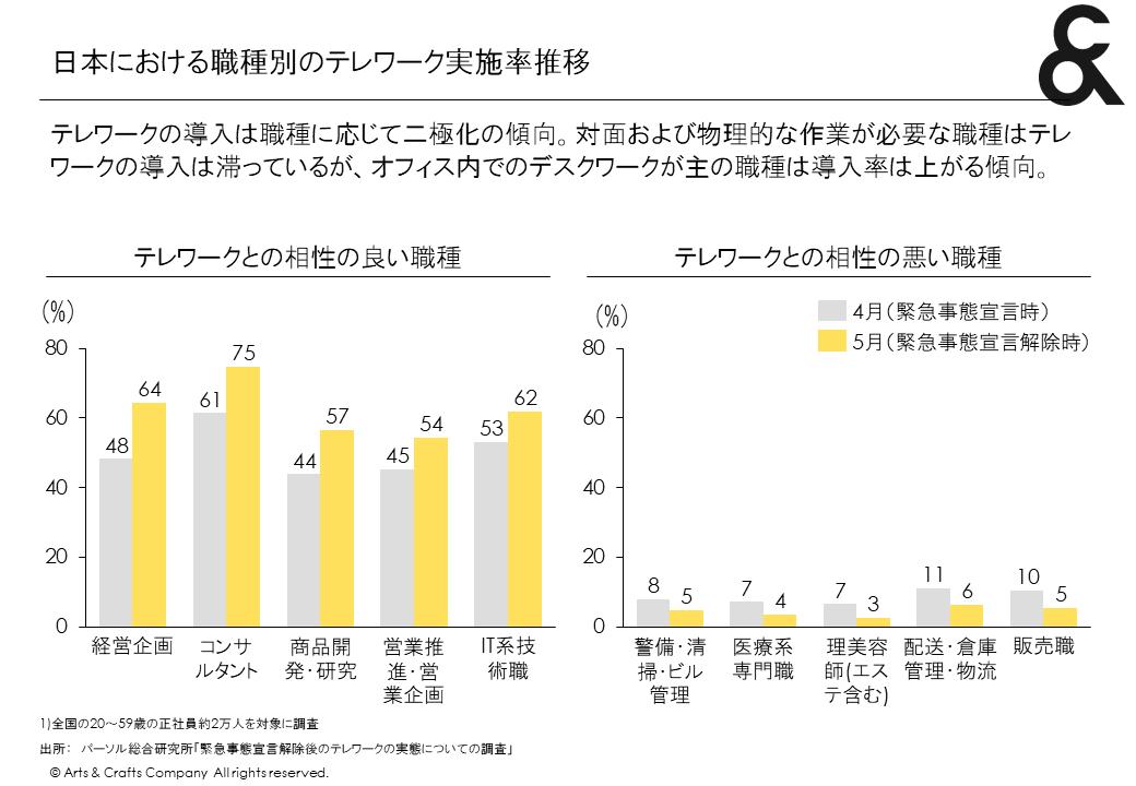 日本における職種別のテレワーク実施率推移
